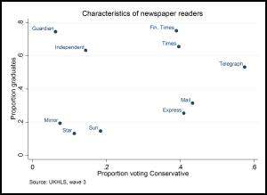 Demographics of newspaper readers (UKHLS, wave 3)